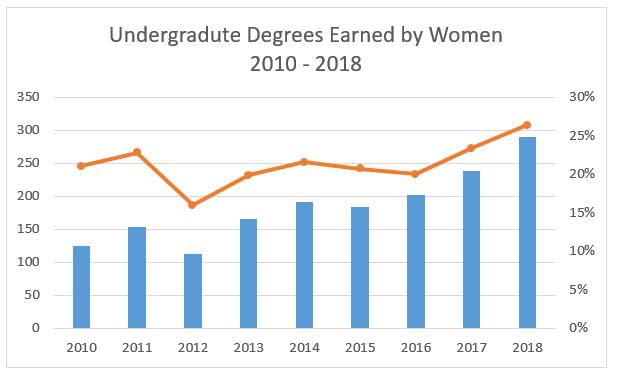 Undergrad Women Degrees Awarded