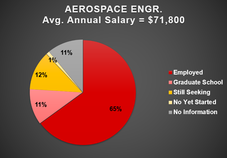 2019 Aerospace Engineering Outcomes Chart