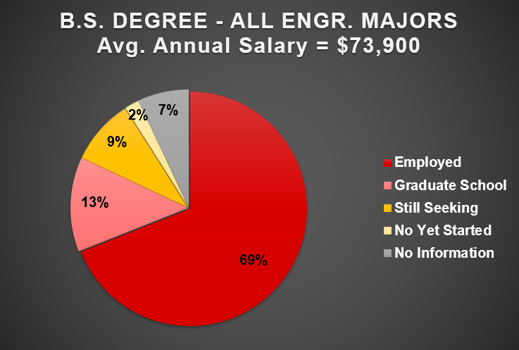 2019 All Engr Majors BS Level Salary Chart