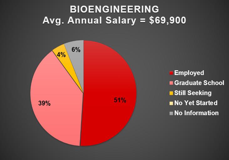 2019 Bioengineering Outcomes Chart