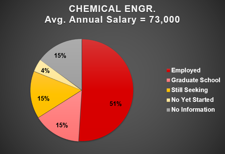 2019 Chemical Engineering Outcomes Chart