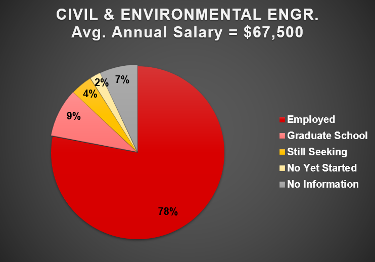 2019 Civil and Environmental Employment Outcomes