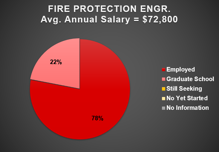 2019 Fire Protection Engineering Outcomes Chart