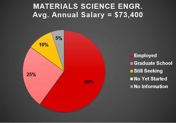 2019 Materials Science Engineering Outcomes Chart