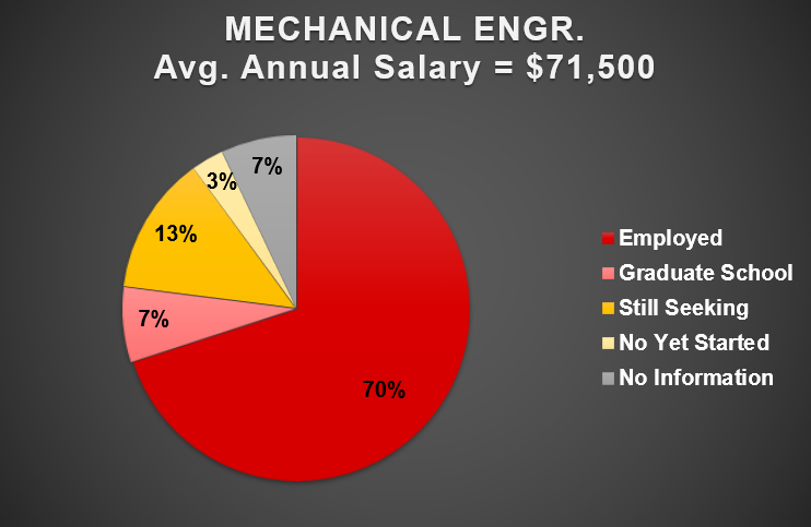 2019 Mechanical Engineering Outcomes Chart