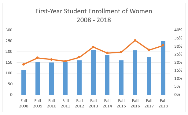Fall 2018 First-Year Student Enrollment for Women